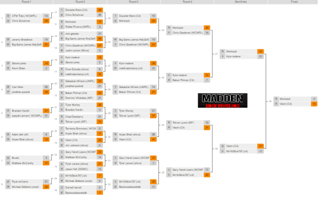 april brackets mu results